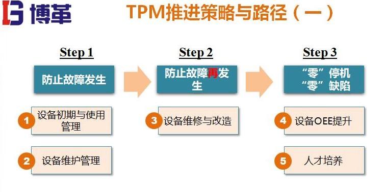 TPM推进策略