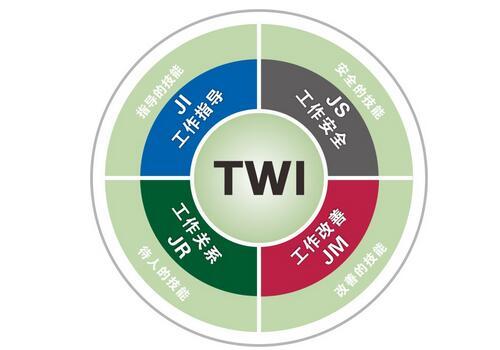 TWI-JI推进方法