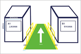 仓储物流通道标识