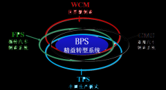 BPS博革精益转型