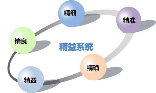 <b>《精益供应链》课程大纲</b>