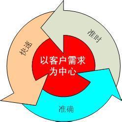 <b>《精益物流与拉动系统》课程大纲</b>
