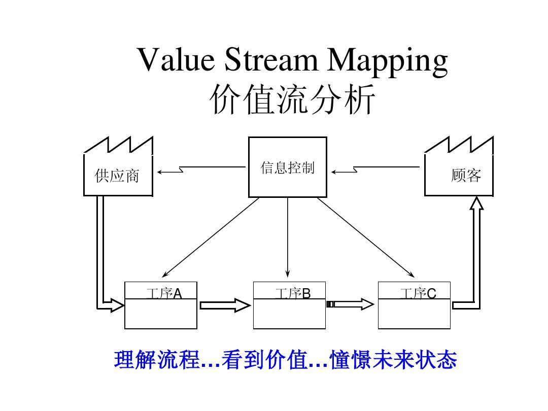 <b>《VSM价值流》课程大纲</b>