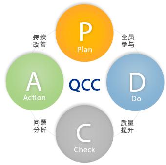 《QCC》课程大纲