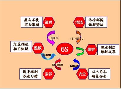 《6S及可视化管理》课程大纲