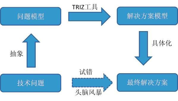 <b>《TRIZ培训》课程大纲</b>