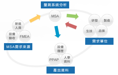 《MSA测量系统分析》课程大纲