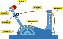 <b>六西格玛培训专用教具-投射器</b>