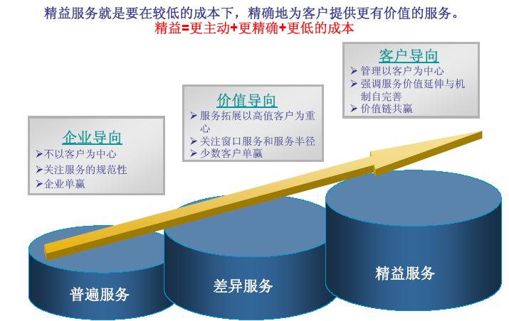 银行精益管理服务改善案例