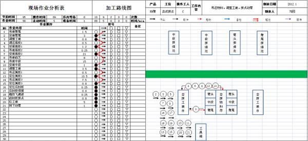 精益生产作业程序分析改善后