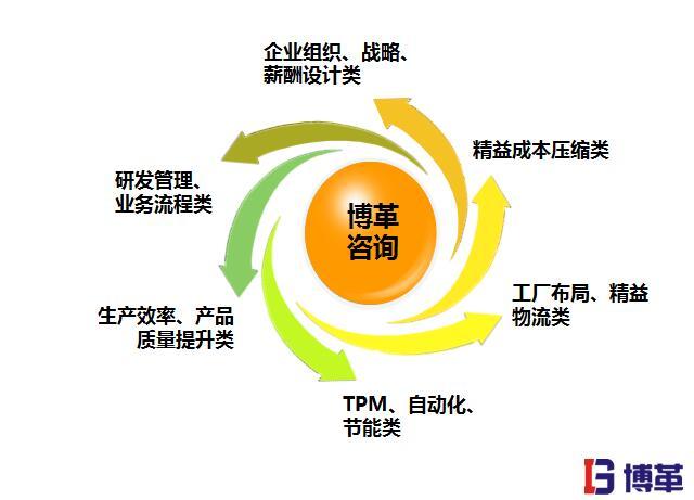 精益生产管理的优势之全套解决方案