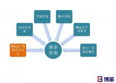 <b>精益生产管理的优势| 精益制造一条龙省心方案</b>