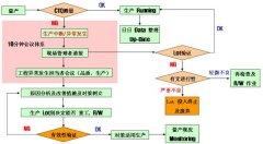 <b>精益质量之CTQ管理</b>