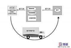 零库存管理的三种可能实现形式