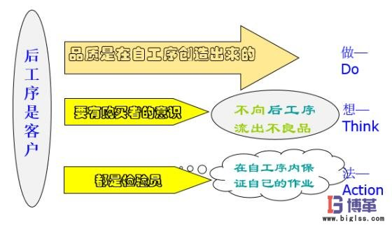 <b>自工序完结条件—后工序是客户</b>