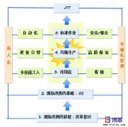 <b>JIT准时化生产方式建立步骤及要点</b>