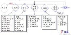 <b>企业的价值链诊断分析方法</b>