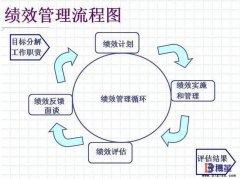 <b>精益绩效管理流程</b>