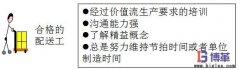<b>车间物料配送系统的作用及实施步骤</b>