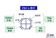 <b>全面质量管理(TQM)的4个阶段</b>