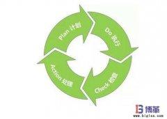 <b>全面质量管理实施流程-PDCA循环</b>