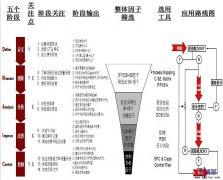 <b>六西格玛项目实施的五个阶段</b>