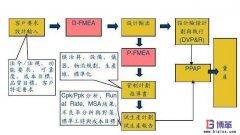 <b>六西格玛管理工具-FMEA方法的分类</b>