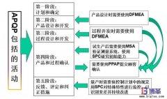 <b>六西格玛质量管理五大工具</b>