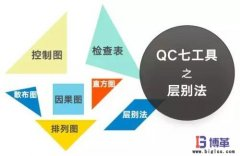 <b>QC品质管理七大手法之层别法</b>