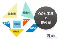 <b>QC品质管理七大手法之柏拉(排列)图绘制</b>