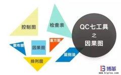 <b>QC品质管理七大手法之因果(鱼骨)图制作</b>