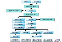 精益主生产计划流程诊断