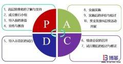 <b>PAC绩效管理实施步骤</b>