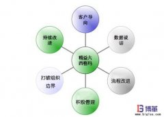 <b>六西格玛管理核心的六大基本内容</b>