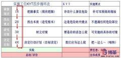 <b>班组工位KYT安全四步循环法</b>