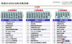 <b>什么是简便自动化(LCIA)?</b>