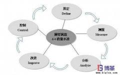 六西格玛管理模式下的三种基本改进方法