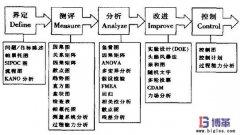 <b>六西格玛管理DMAIC五步循环改进法</b>