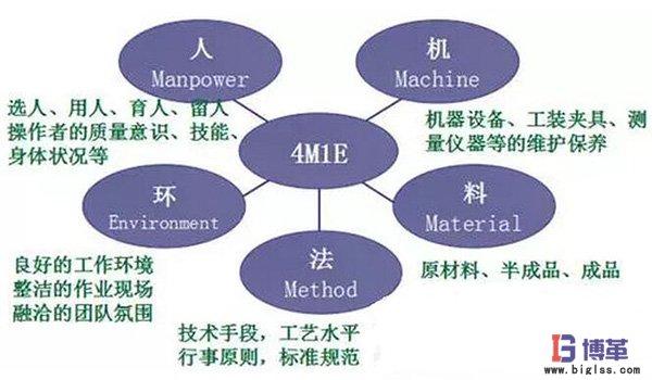 丰田生产方式中精益4M1E是指什么?