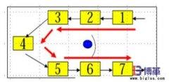 单元生产(cell)线的四种形式
