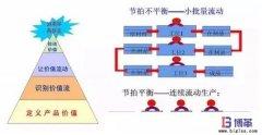 拉动式生产建立的两大条件