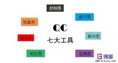 <b>QC七大工具与问题解决</b>