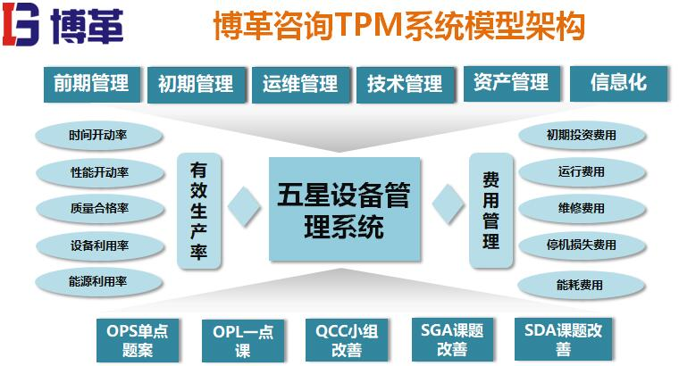 tpm系统模型架构