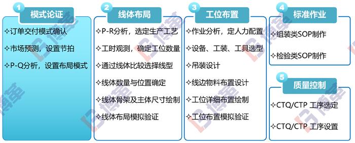 工厂布局生产线规划策略