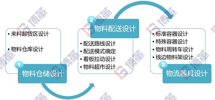 工厂布局物流规划策略