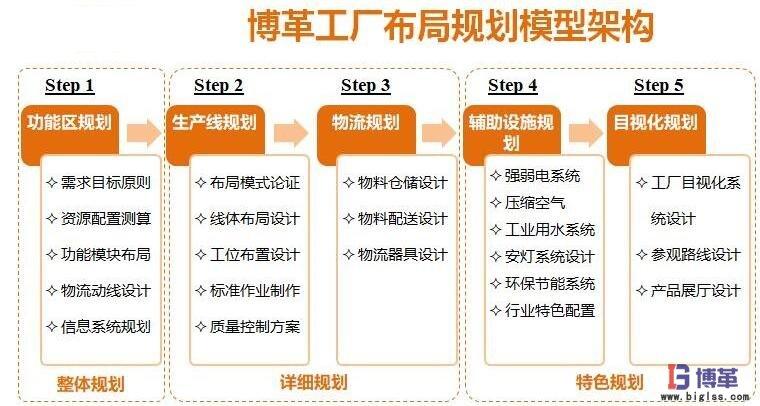 工厂布局规划咨询实施步骤有哪些?