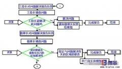 精益管理项目问题分析步骤