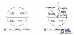 <b>PDCA循环有哪些特点?</b>