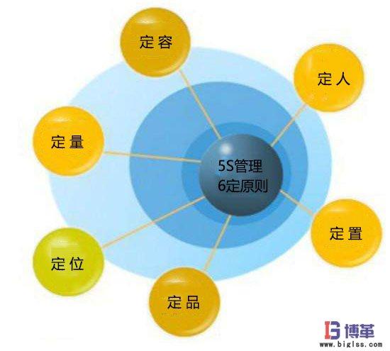 5S管理推进的6定原则