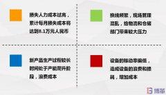 【精益案例】多线体生产下SMED改善案例